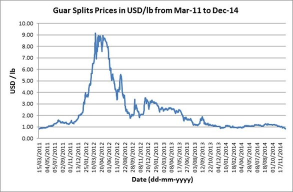 GDHS prices Mar-11 to Dec-14