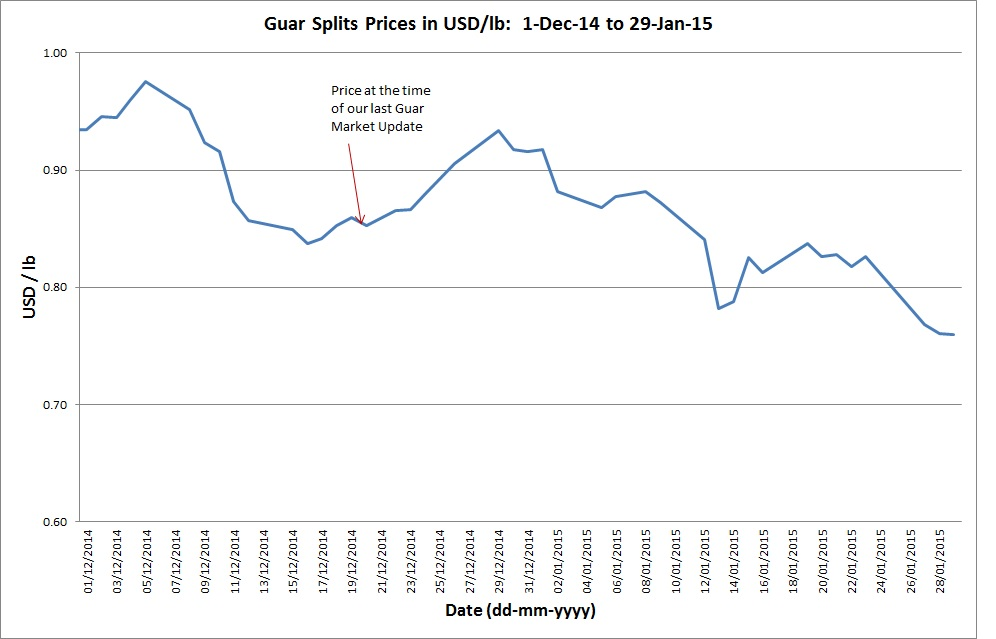 Guar Splits Prices: 1-Dec-14 to 29-Jan-15