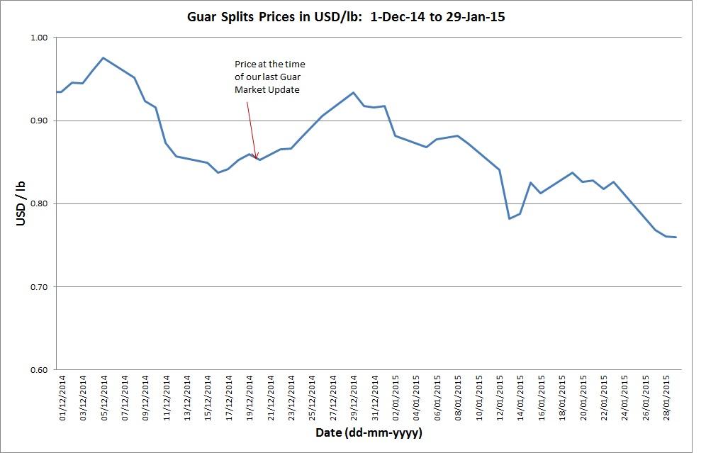 Guar Splits Prices: 1-Dec-14 to 29-Jan-15
